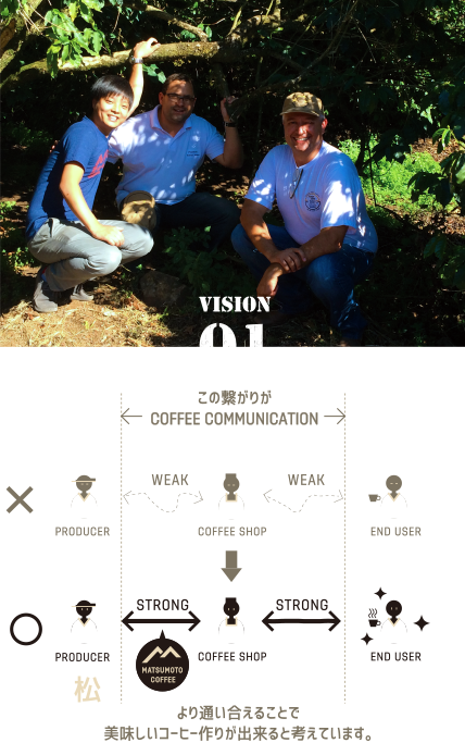 COFFEE COMMUNICATION